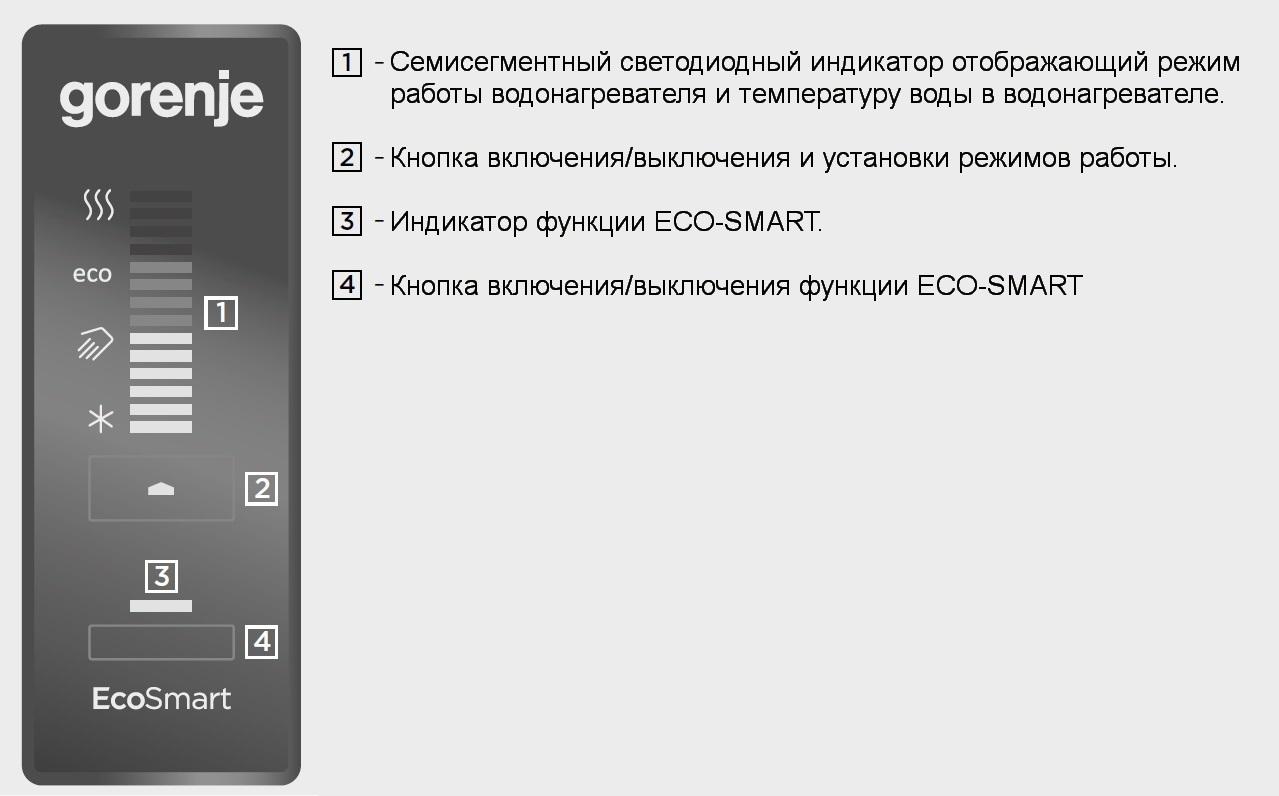 Передняя панель управления Gorenje FLAT с технологией ECO-SMART