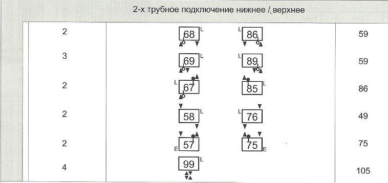 Схема нижнего или верхнего двухтрубного подключения радиаторов Arbonia в магазине teplo4you.ru