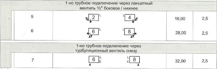 Схема однотрубного подключения радиаторов Arbonia в магазине teplo4you.ru