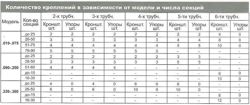 таблица 2 Количество креплений для радиаторов Arbonia без приварных петель в магазине teplo4you.ru