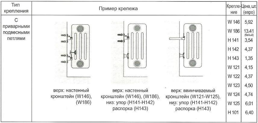 таблица 3 Крепеж радиаторов c приварными петлями в магазине teplo4you.ru