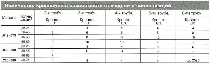 таблица 4 Количество креплений для радиаторов Arbonia с приварными петлями в магазине teplo4you.ru