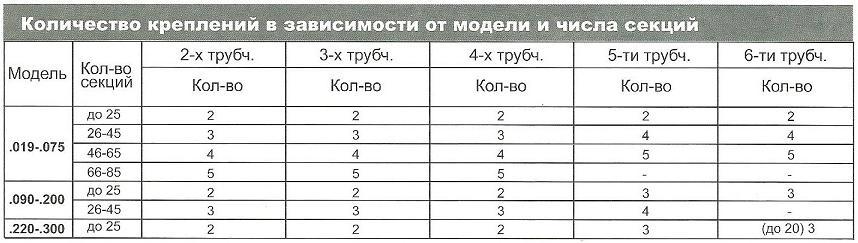 таблица 7 Количество приварных ног FU для радиаторов Arbonia в магазине teplo4you.ru
