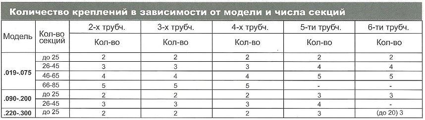 таблица 9 Количество приварных ног RF-RV для радиаторов Arbonia в магазине teplo4you.ru