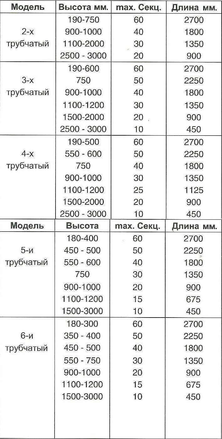 Максимальная длинна стальных трубчатых радиаторов Arbonia в магазине teplo4you.ru